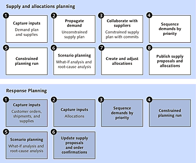Integrated business planning process